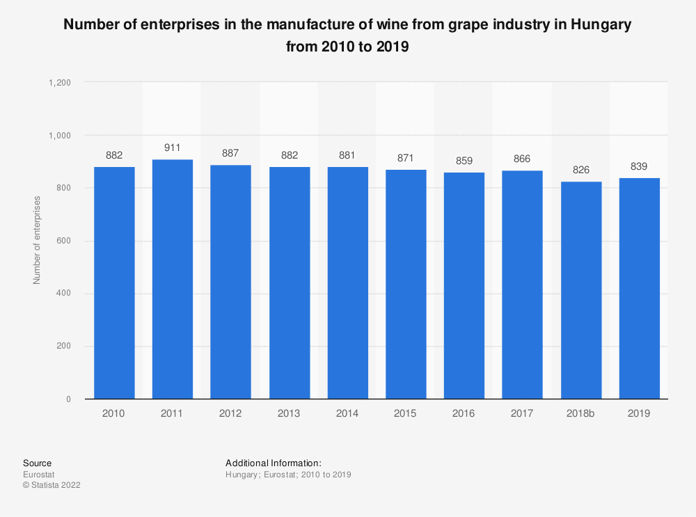 Statistic: Number of enterprises in the manufacture of wine from grape industry in Hungary from 2008 to 2016 | Statista