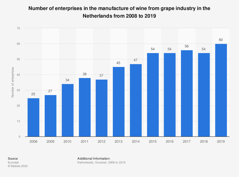 Statistic: Number of enterprises in the manufacture of wine from grape industry in the Netherlands from 2008 to 2016 | Statista