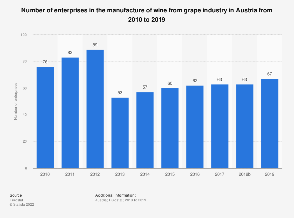 Statistic: Number of enterprises in the manufacture of wine from grape industry in Austria from 2008 to 2016 | Statista