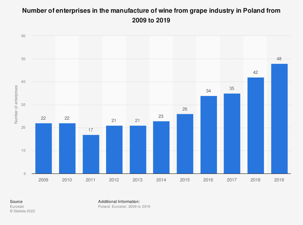 Statistic: Number of enterprises in the manufacture of wine from grape industry in Poland from 2008 to 2016 | Statista