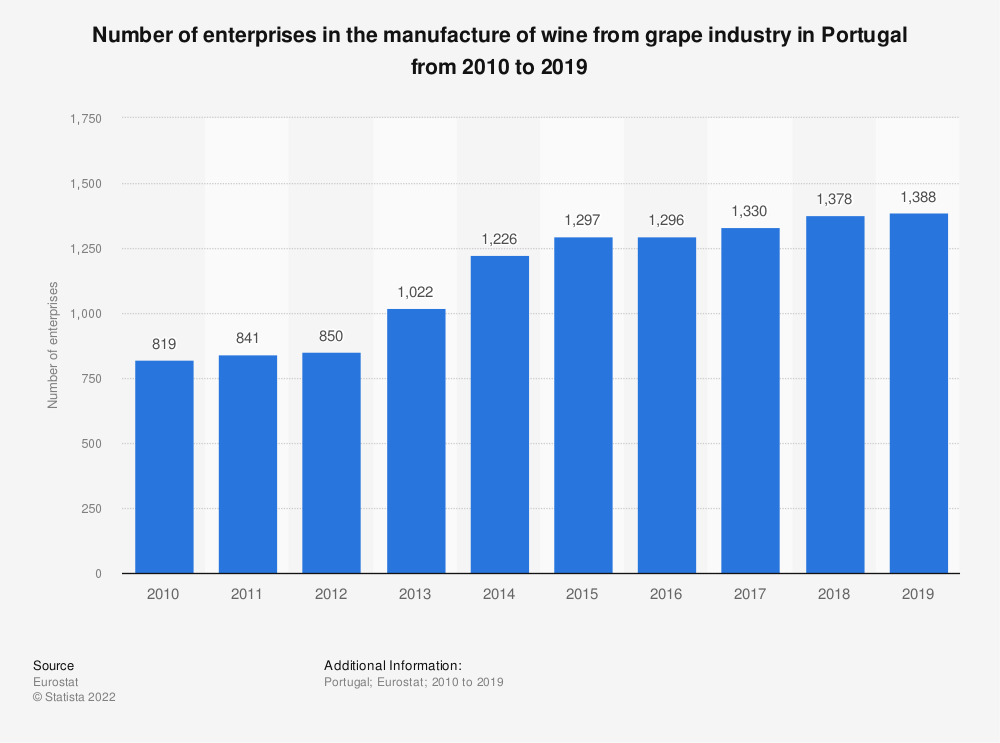 Statistic: Number of enterprises in the manufacture of wine from grape industry in Portugal from 2008 to 2016 | Statista
