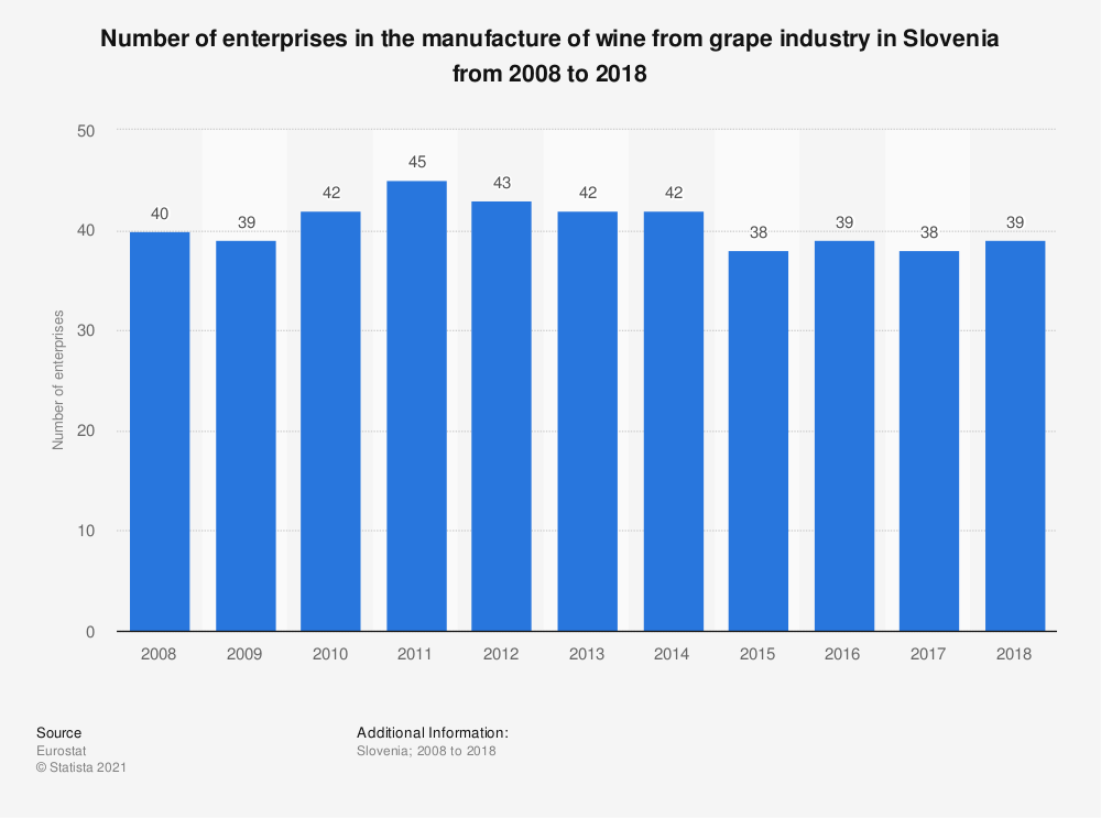Statistic: Number of enterprises in the manufacture of wine from grape industry in Slovenia from 2008 to 2016 | Statista