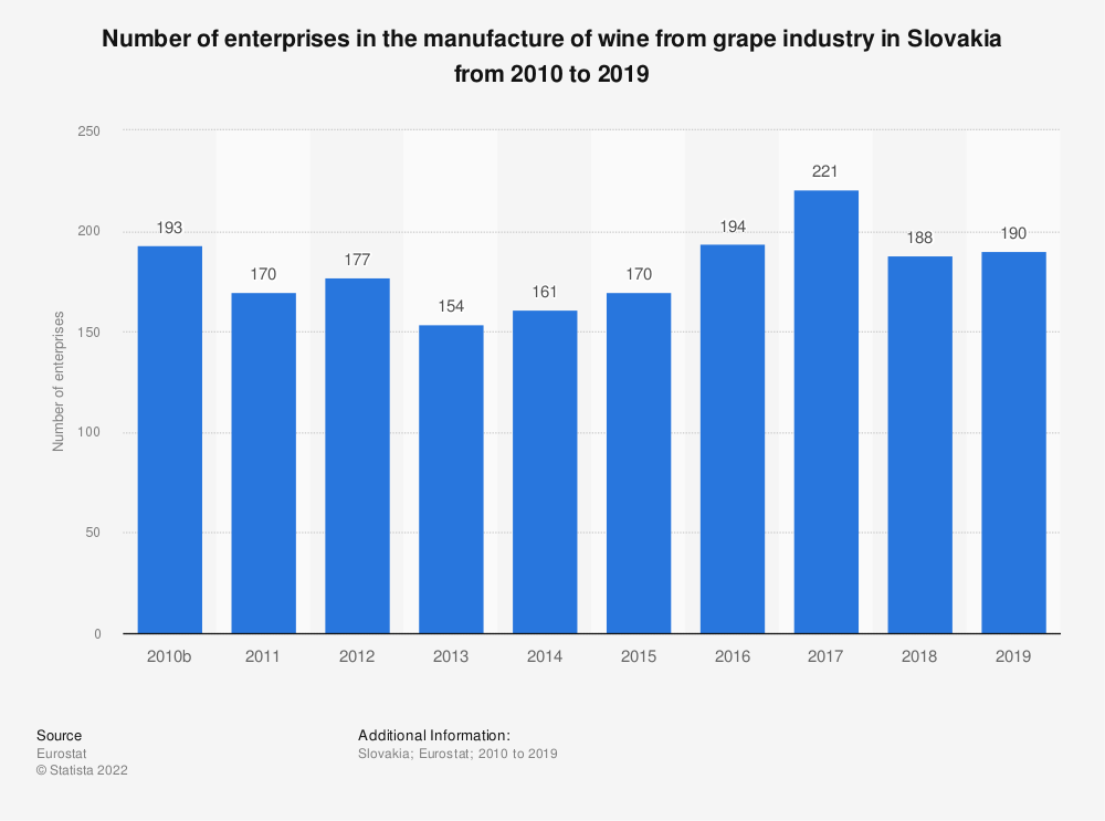 Statistic: Number of enterprises in the manufacture of wine from grape industry in Slovakia from 2010 to 2016 | Statista