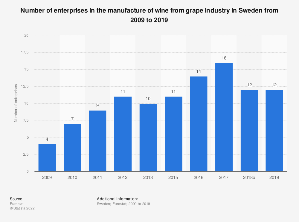 Statistic: Number of enterprises in the manufacture of wine from grape industry in Sweden from 2008 to 2016 | Statista