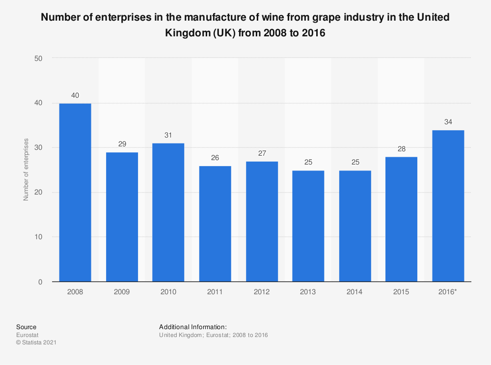 Statistic: Number of enterprises in the manufacture of wine from grape industry in the United Kingdom (UK) from 2008 to 2016 | Statista