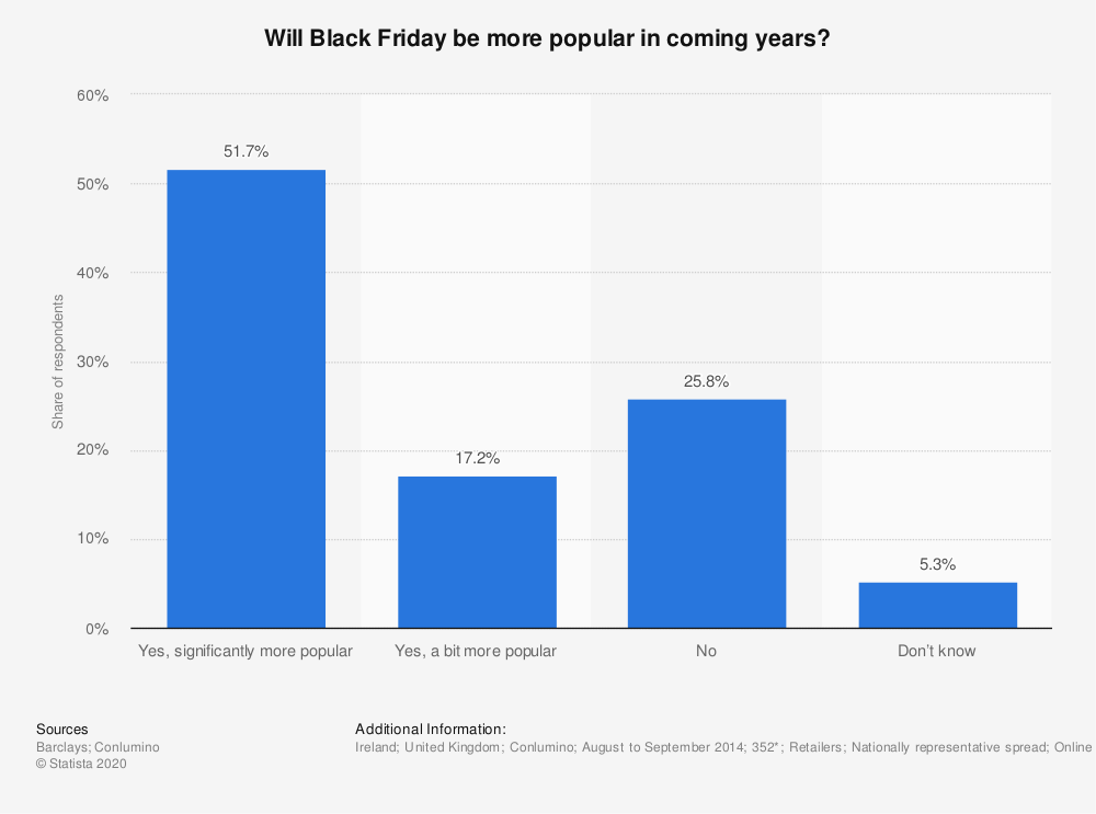 Statistic: Will Black Friday be more popular in coming years? | Statista