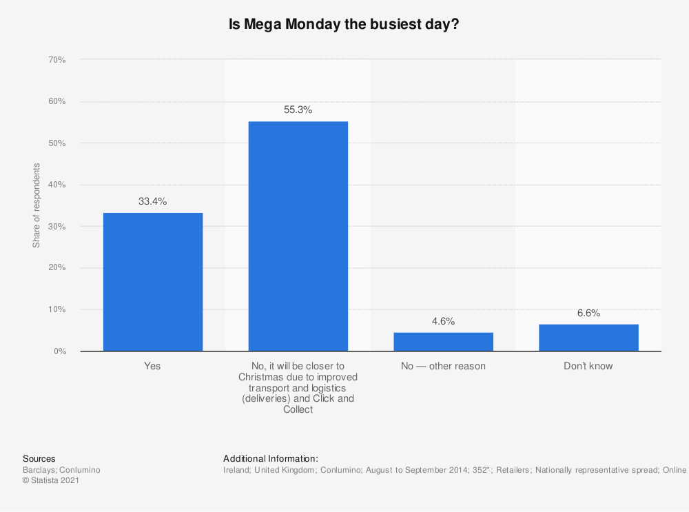 Statistic: Is Mega Monday the busiest day? | Statista