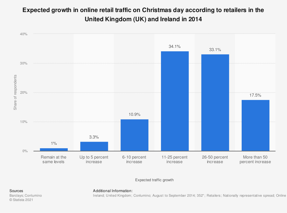 Statistic: Expected growth in online retail traffic on Christmas day according to retailers in the United Kingdom (UK) and Ireland in 2014 | Statista