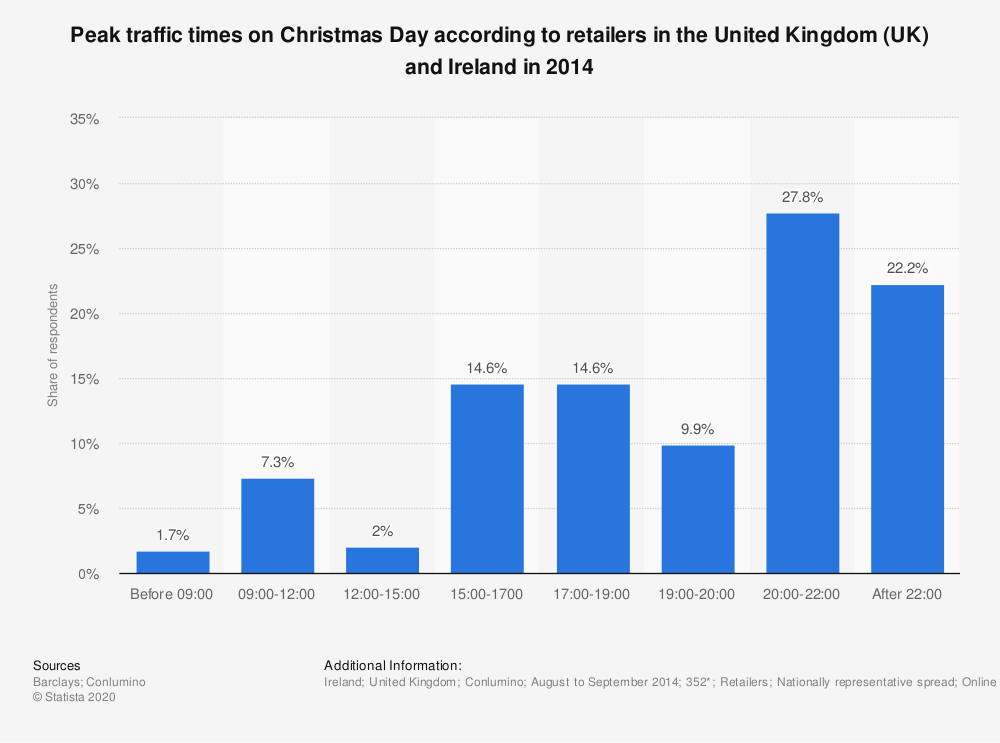Statistic: Peak traffic times on Christmas Day according to retailers in the United Kingdom (UK) and Ireland in 2014 | Statista