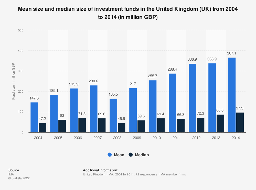 Statistic: Mean size and median size of investment funds in the United Kingdom (UK) from 2004 to 2014 (in million GBP) | Statista