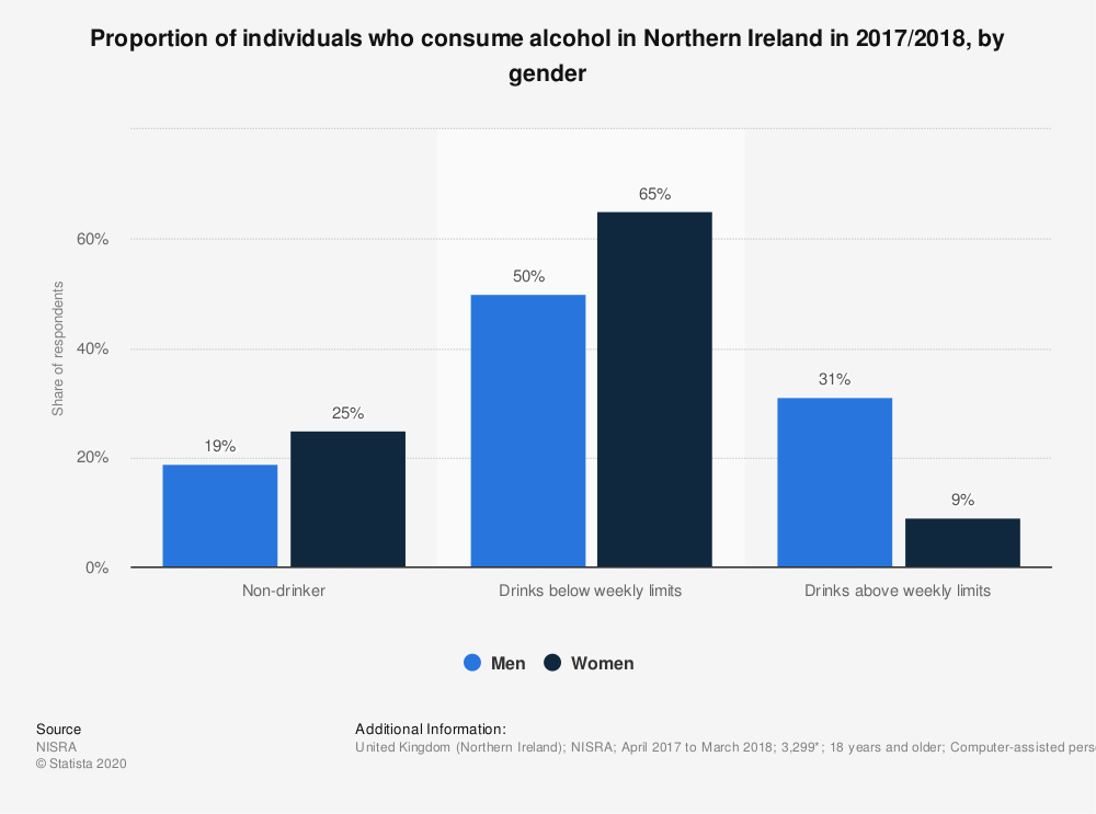 Statistic: Proportion of individuals who consume alcohol in Northern Ireland in 2017/2018, by gender | Statista