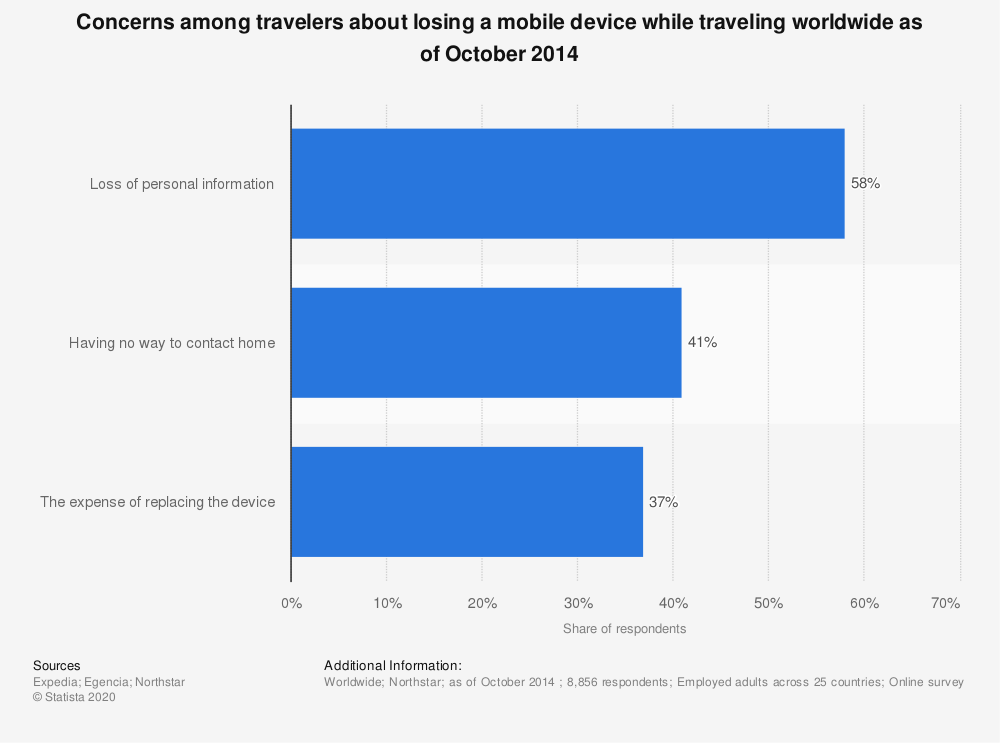 Statistic: Concerns among travelers about losing a mobile device while traveling worldwide as of October 2014  | Statista