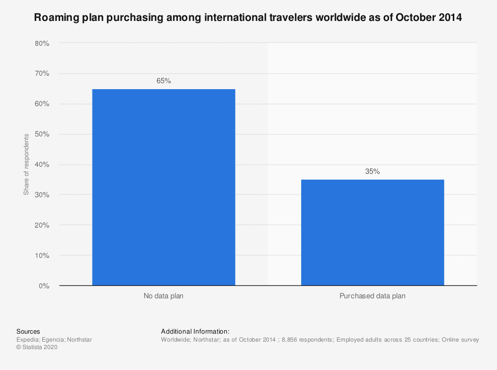 Statistic: Roaming plan purchasing among international travelers worldwide as of October 2014  | Statista