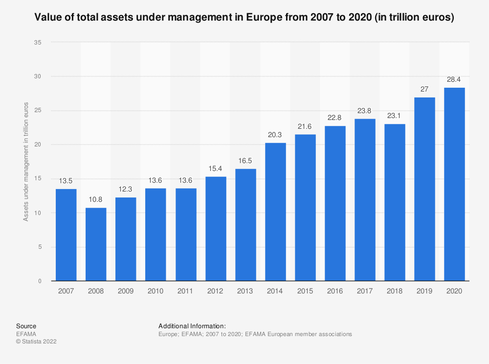 Statistic: Value of total assets under management in Europe from 2007 to 2018 (in trillion euros) | Statista