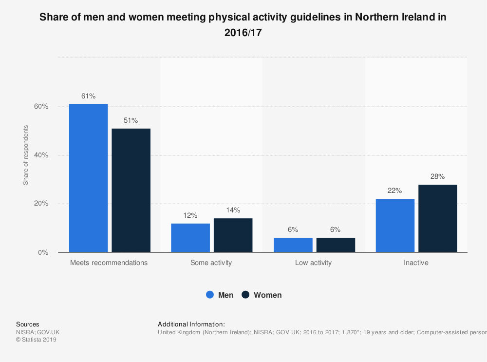 Statistic: Share of men and women meeting physical activity guidelines in Northern Ireland in 2016/17 | Statista