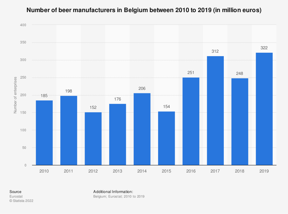 Statistic: Number of enterprises in the manufacture of beer industry in Belgium from 2009 to 2016 | Statista
