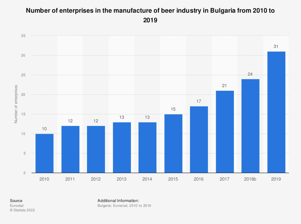 Statistic: Number of enterprises in the manufacture of beer industry in Bulgaria from 2008 to 2017 | Statista