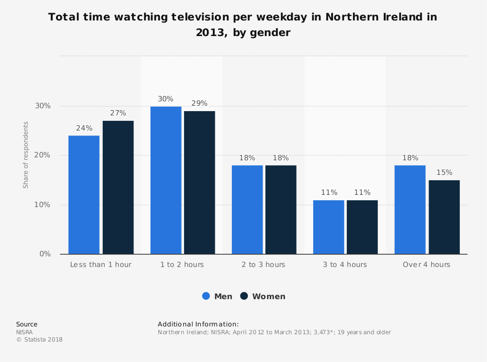 Statistic: Total time watching television per weekday in Northern Ireland in 2013, by gender | Statista