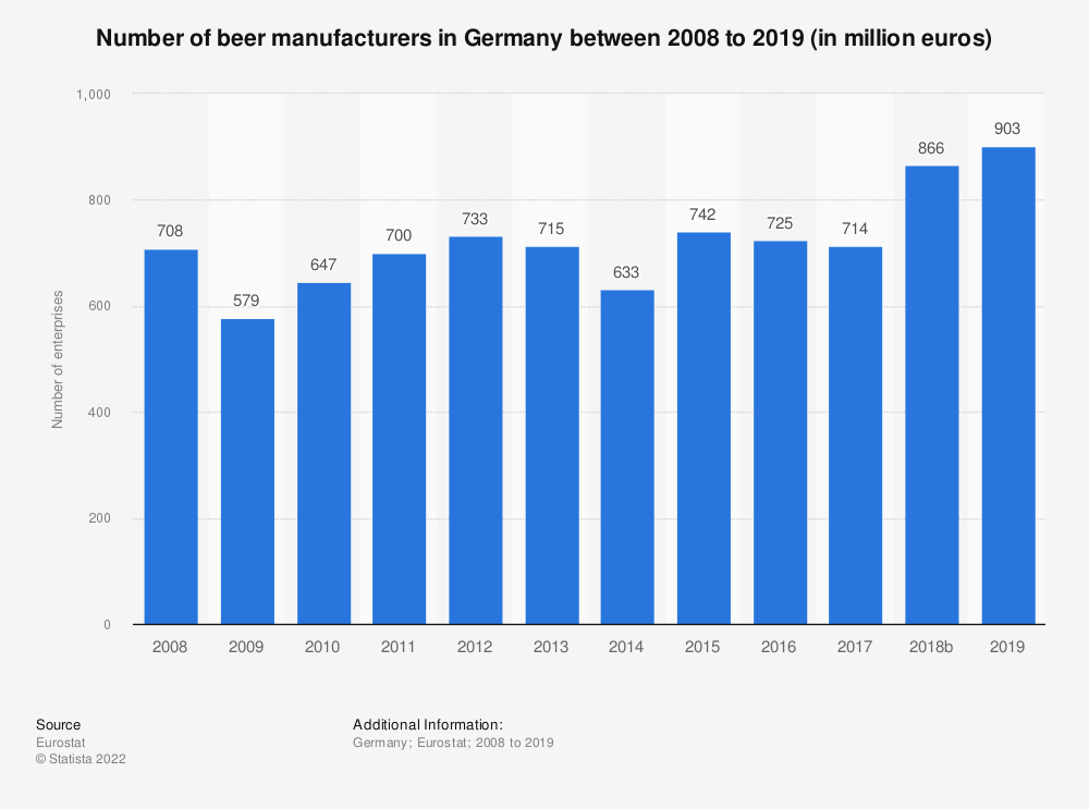 Statistic: Number of enterprises in the manufacture of beer industry in Germany from 2008 to 2017 | Statista