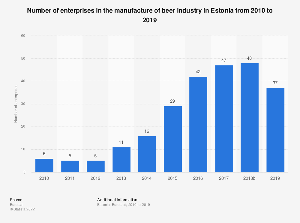 Statistic: Number of enterprises in the manufacture of beer industry in Estonia from 2008 to 2017 | Statista