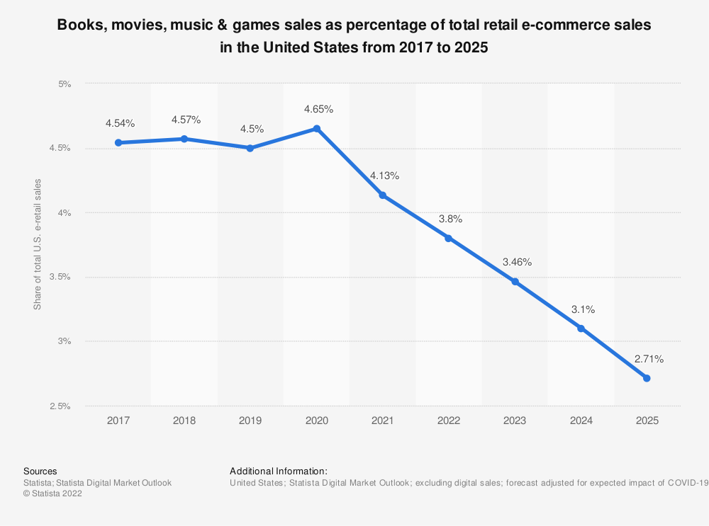 Statistic: Physical books, movies, music & games sales as percentage of total retail e-commerce sales in the United States from 2017 to 2023 | Statista