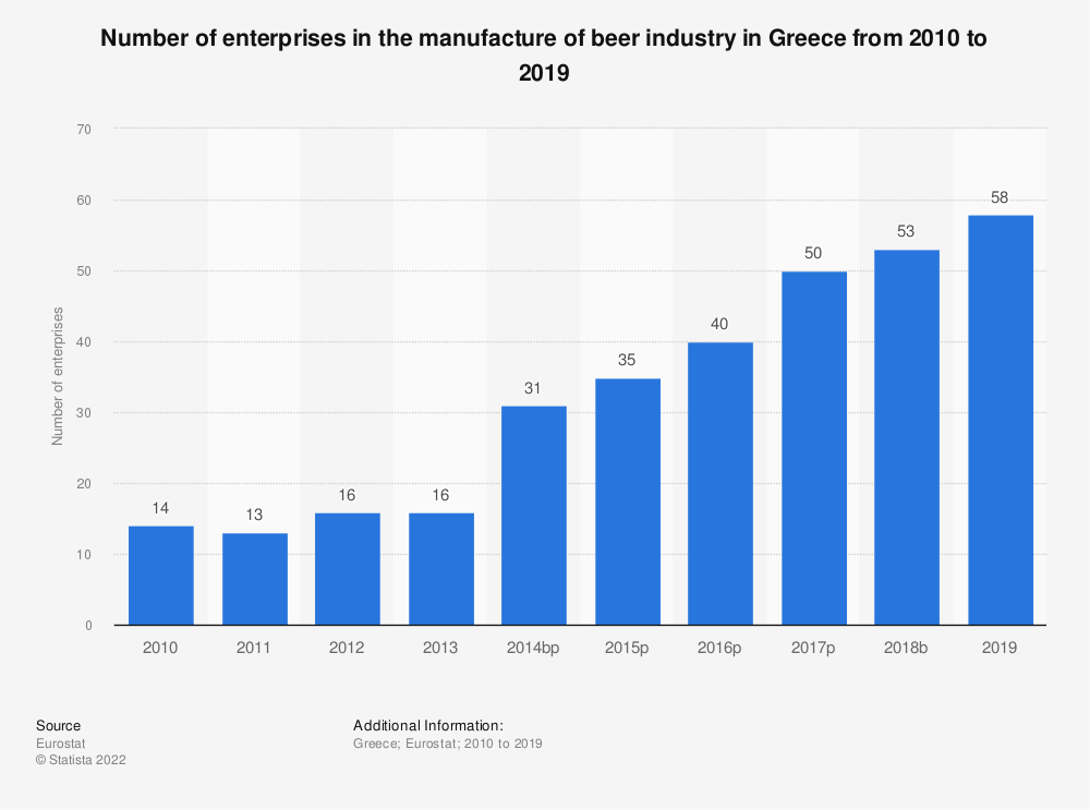 Statistic: Number of enterprises in the manufacture of beer industry in Greece from 2008 to 2016 | Statista