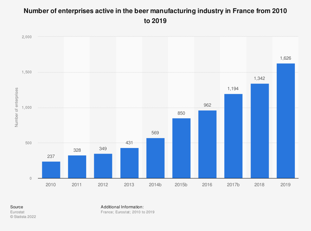 Statistic: Number of enterprises active in the beer manufacturing industry in France from 2008 to 2017 | Statista