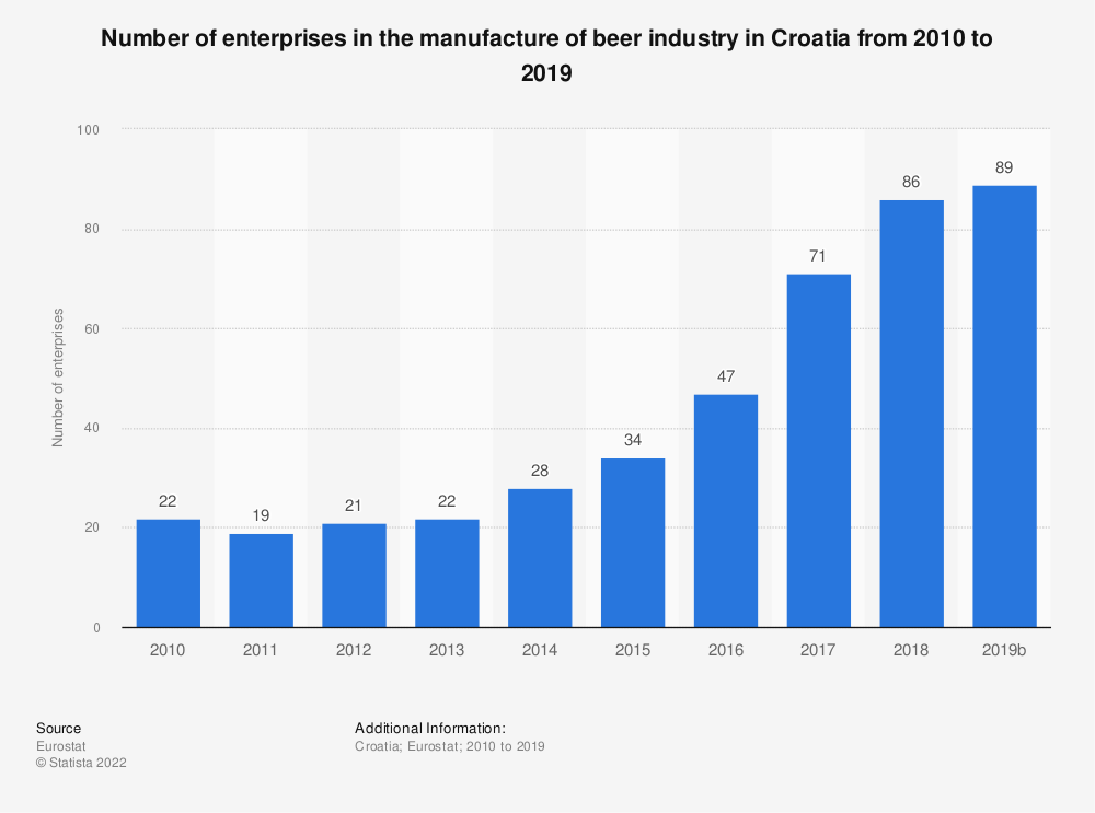 Statistic: Number of enterprises in the manufacture of beer industry in Croatia from 2008 to 2016 | Statista