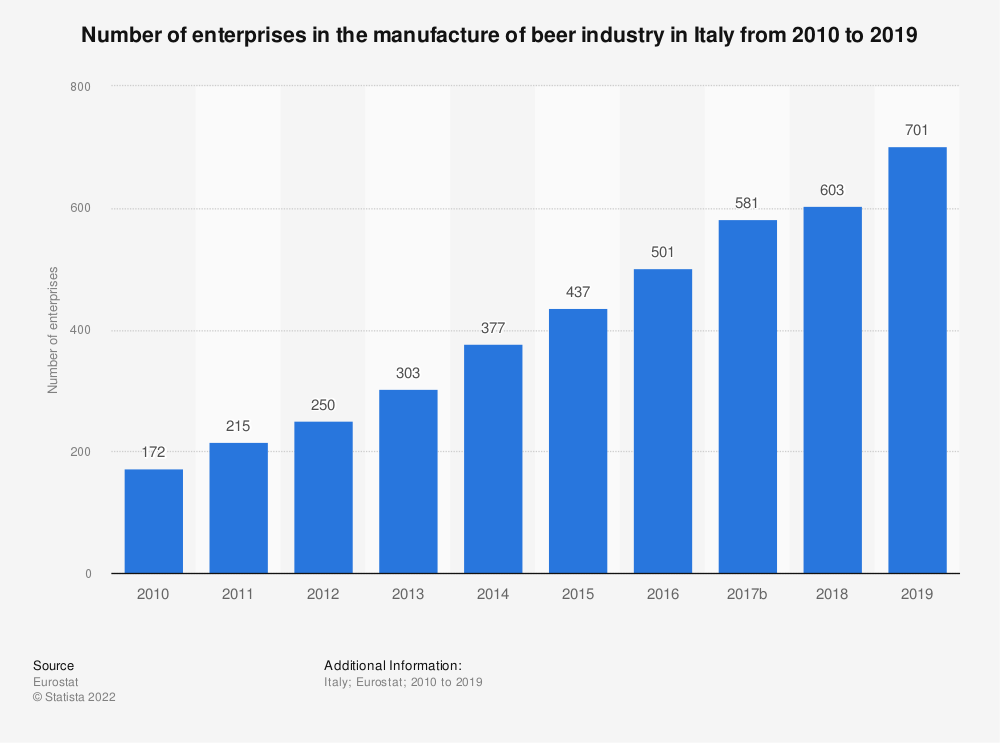 Statistic: Number of enterprises in the manufacture of beer industry in Italy from 2008 to 2017 | Statista