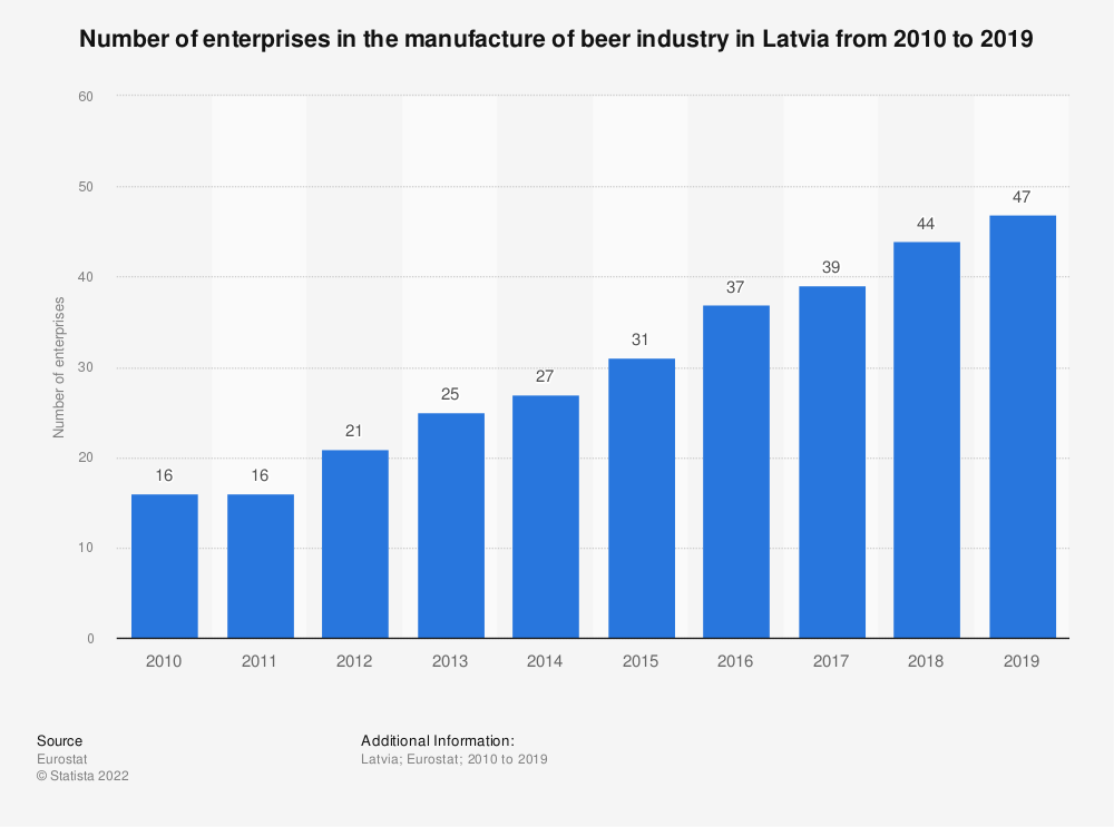 Statistic: Number of enterprises in the manufacture of beer industry in Latvia from 2008 to 2016 | Statista