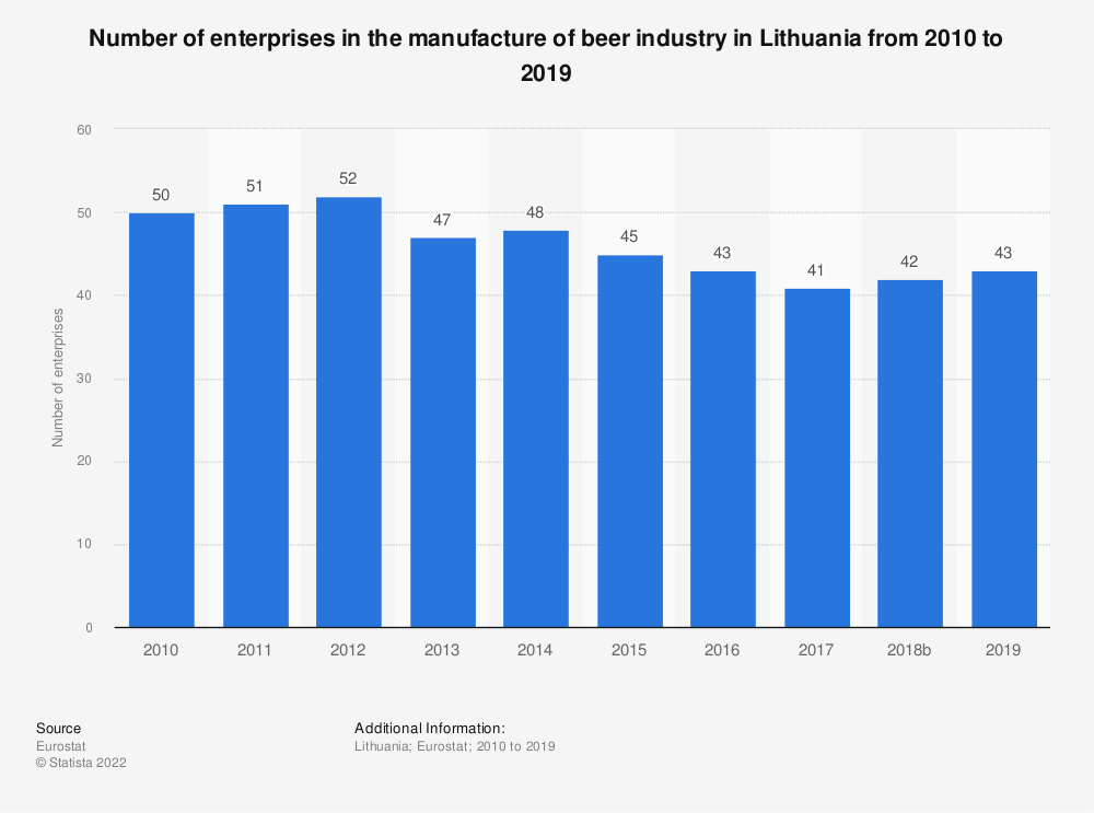 Statistic: Number of enterprises in the manufacture of beer industry in Lithuania from 2008 to 2017 | Statista