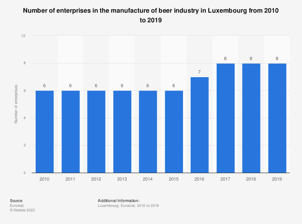Statistic: Number of enterprises in the manufacture of beer industry in Luxembourg from 2008 to 2016 | Statista
