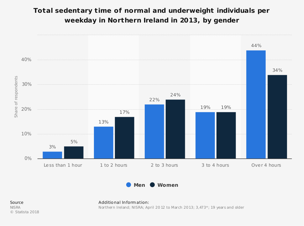 Statistic: Total sedentary time of normal and underweight individuals per weekday in Northern Ireland in 2013, by gender | Statista