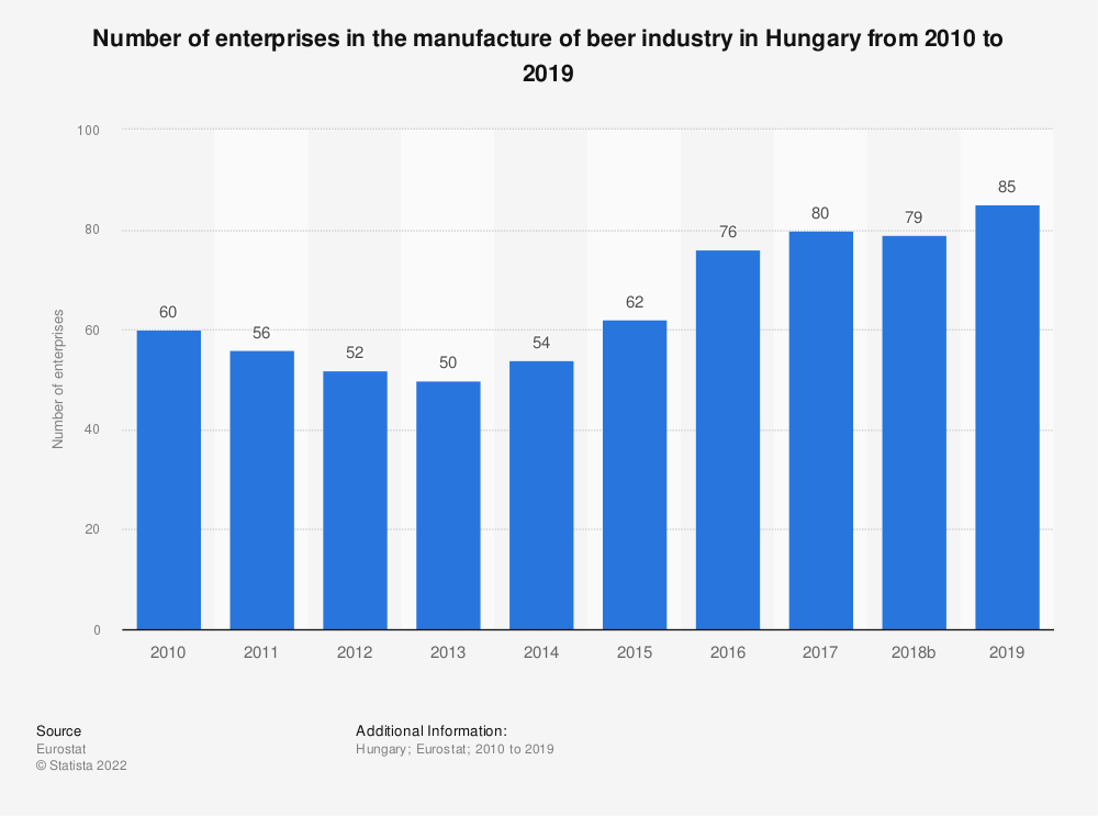 Statistic: Number of enterprises in the manufacture of beer industry in Hungary from 2008 to 2016 | Statista
