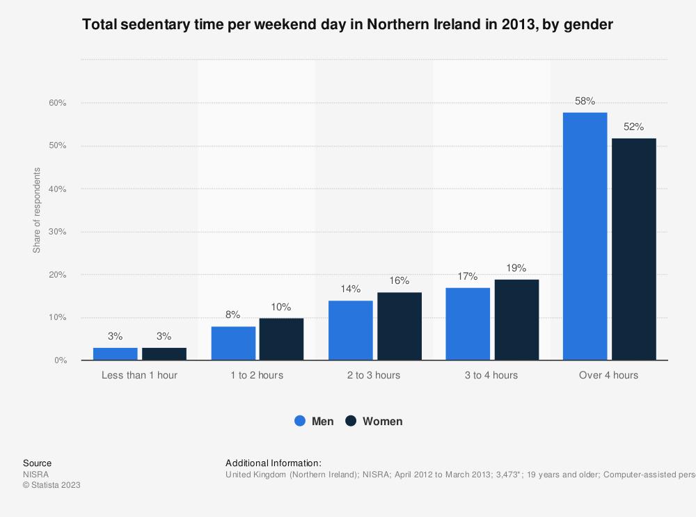 Statistic: Total sedentary time per weekend day in Northern Ireland in 2013, by gender   Statista
