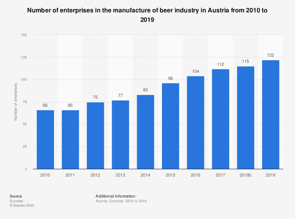 Statistic: Number of enterprises in the manufacture of beer industry in Austria from 2008 to 2017 | Statista