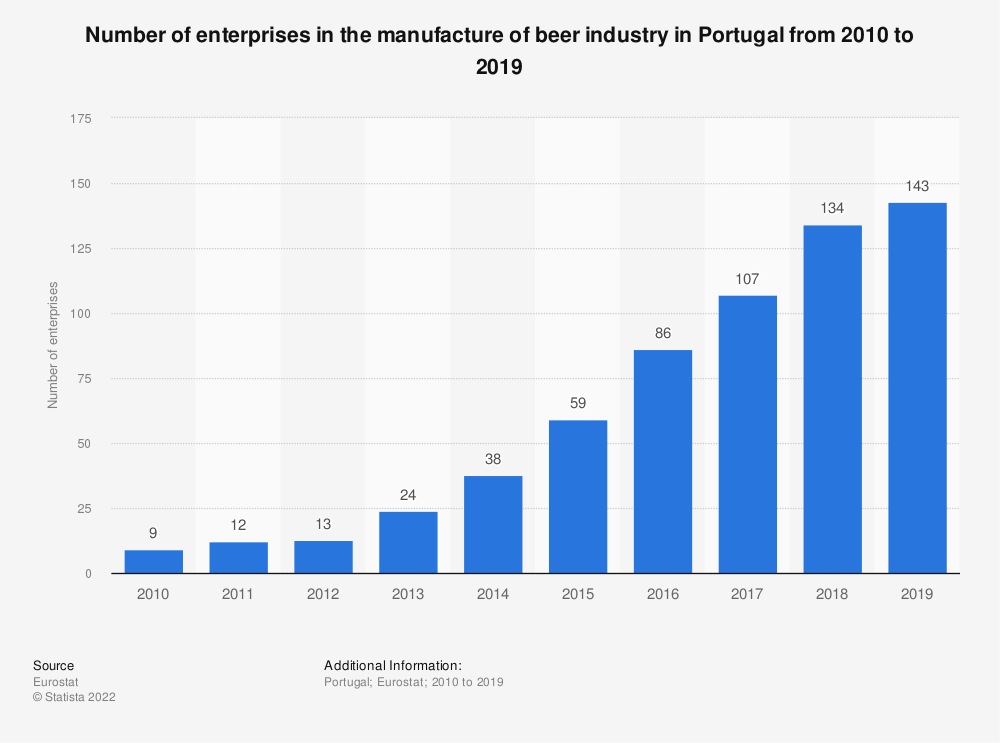 Statistic: Number of enterprises in the manufacture of beer industry in Portugal from 2008 to 2016 | Statista