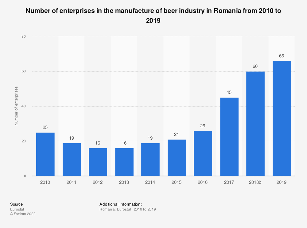 Statistic: Number of enterprises in the manufacture of beer industry in Romania from 2008 to 2016 | Statista