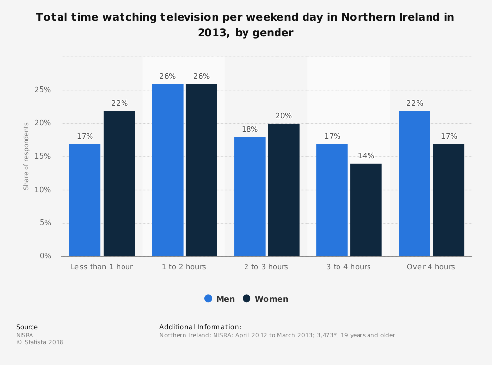 Statistic: Total time watching television per weekend day in Northern Ireland in 2013, by gender | Statista