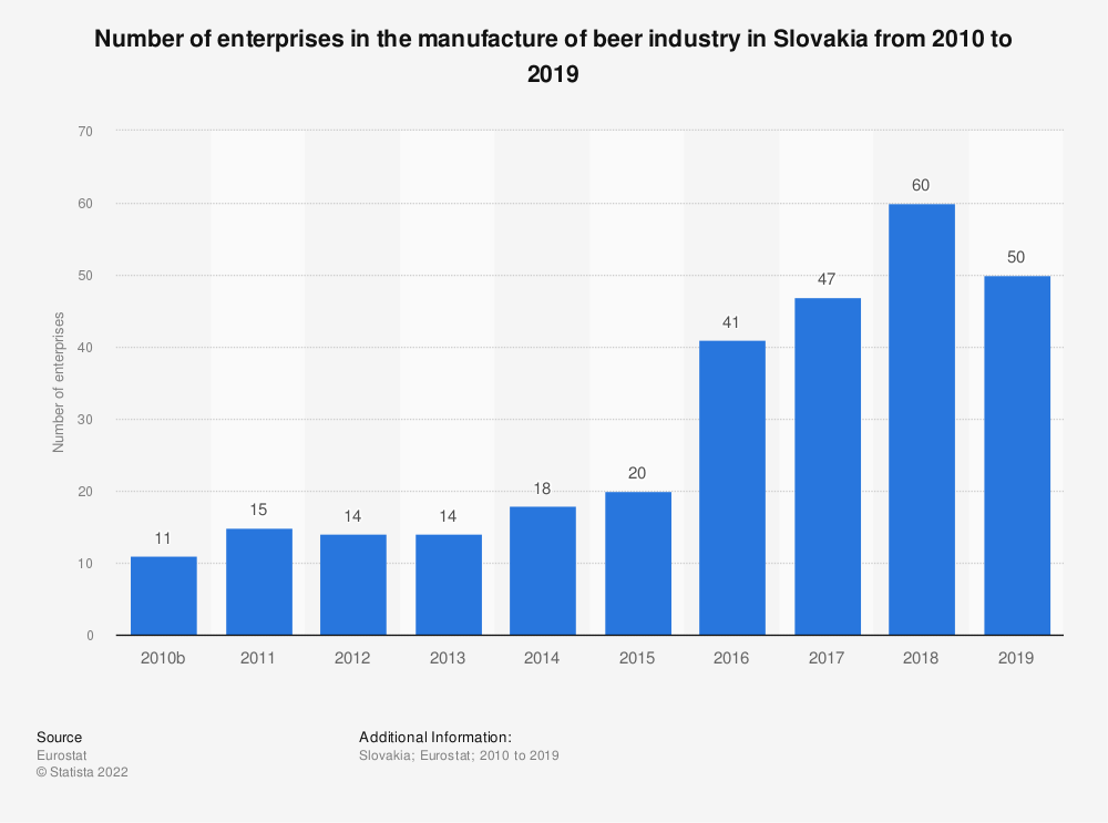 Statistic: Number of enterprises in the manufacture of beer industry in Slovakia from 2010 to 2017 | Statista