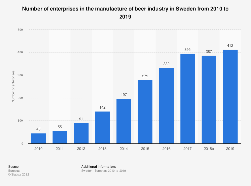Statistic: Number of enterprises in the manufacture of beer industry in Sweden from 2008 to 2016 | Statista