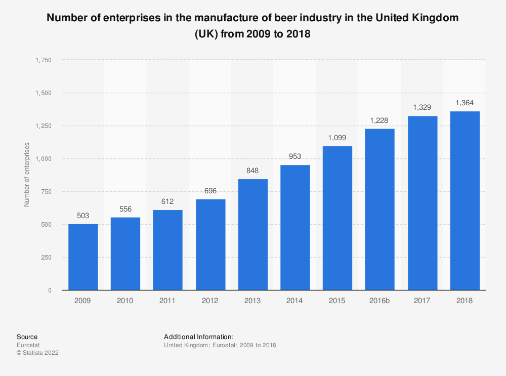 Statistic: Number of enterprises in the manufacture of beer industry in the United Kingdom (UK) from 2008 to 2017 | Statista