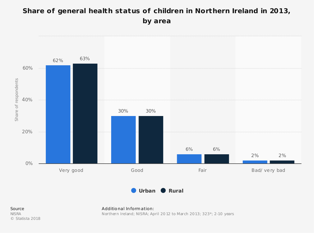 Statistic: Share of general health status of children in Northern Ireland in 2013, by area | Statista