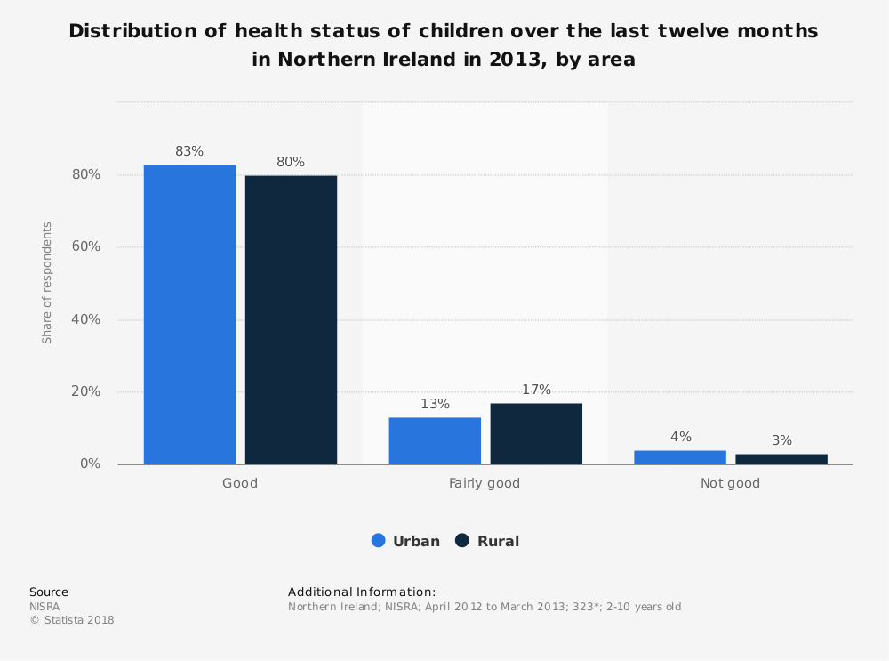 Statistic: Distribution of health status of children over the last twelve months in Northern Ireland in 2013, by area | Statista