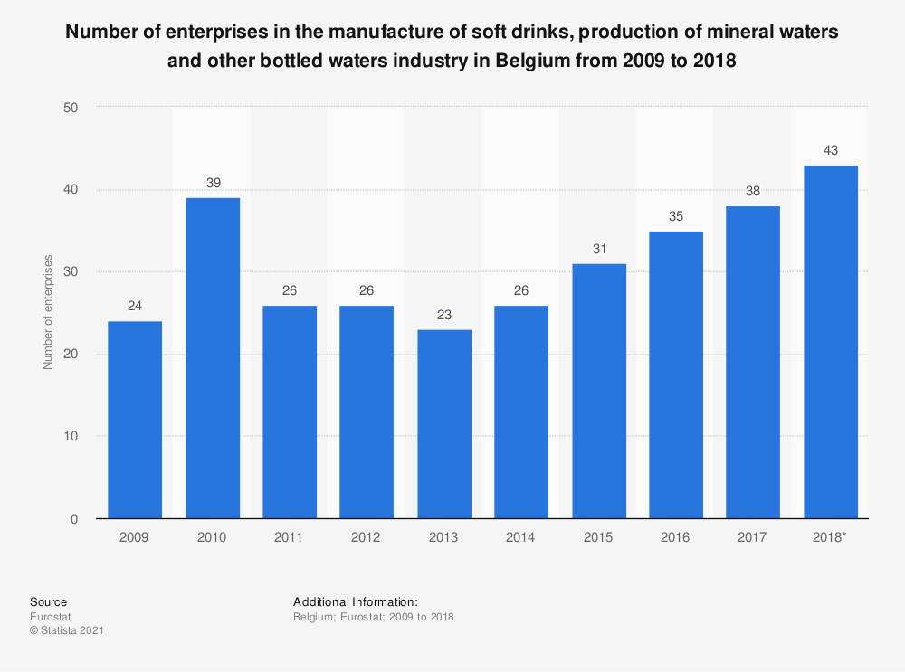 Statistic: Number of enterprises in the manufacture of soft drinks, production of mineral waters and other bottled waters industry in Belgium from 2009 to 2016 | Statista