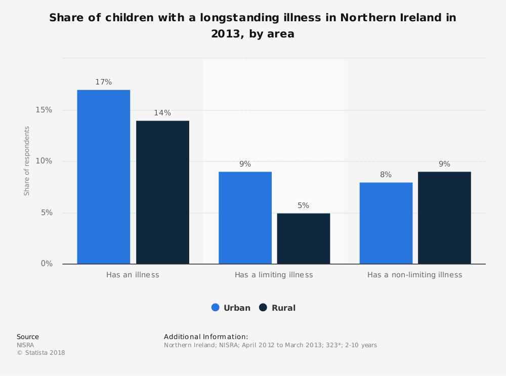 Statistic: Share of children with a longstanding illness in Northern Ireland in 2013, by area | Statista