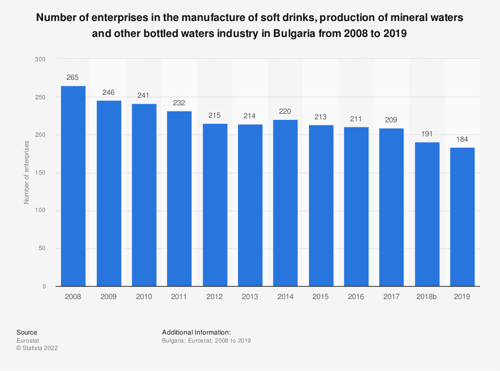 Statistic: Number of enterprises in the manufacture of soft drinks, production of mineral waters and other bottled waters industry in Bulgaria from 2008 to 2016 | Statista
