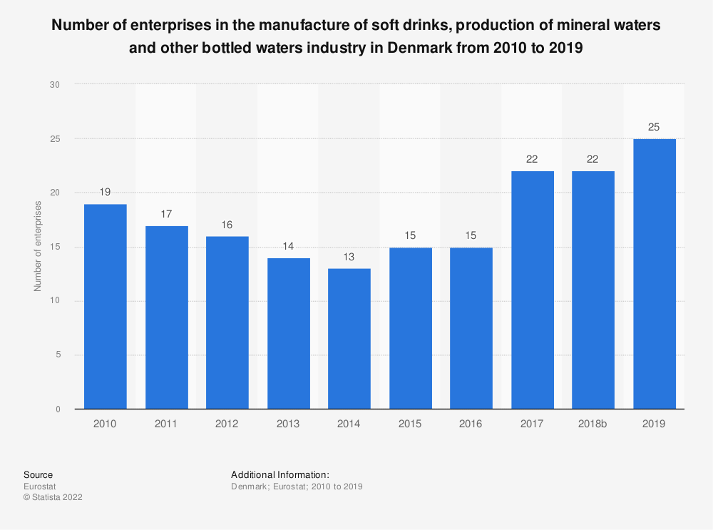 Statistic: Number of enterprises in the manufacture of soft drinks, production of mineral waters and other bottled waters industry in Denmark from 2008 to 2016 | Statista