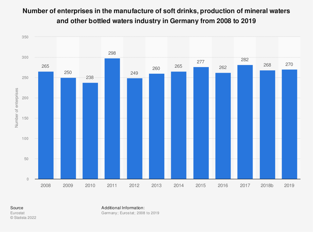 Statistic: Number of enterprises in the manufacture of soft drinks, production of mineral waters and other bottled waters industry in Germany from 2008 to 2016 | Statista