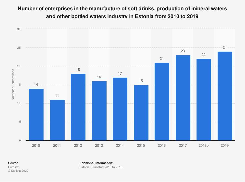 Statistic: Number of enterprises in the manufacture of soft drinks, production of mineral waters and other bottled waters industry in Estonia from 2008 to 2016 | Statista